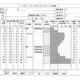 地盤調査報告書(ボーリングデーター)